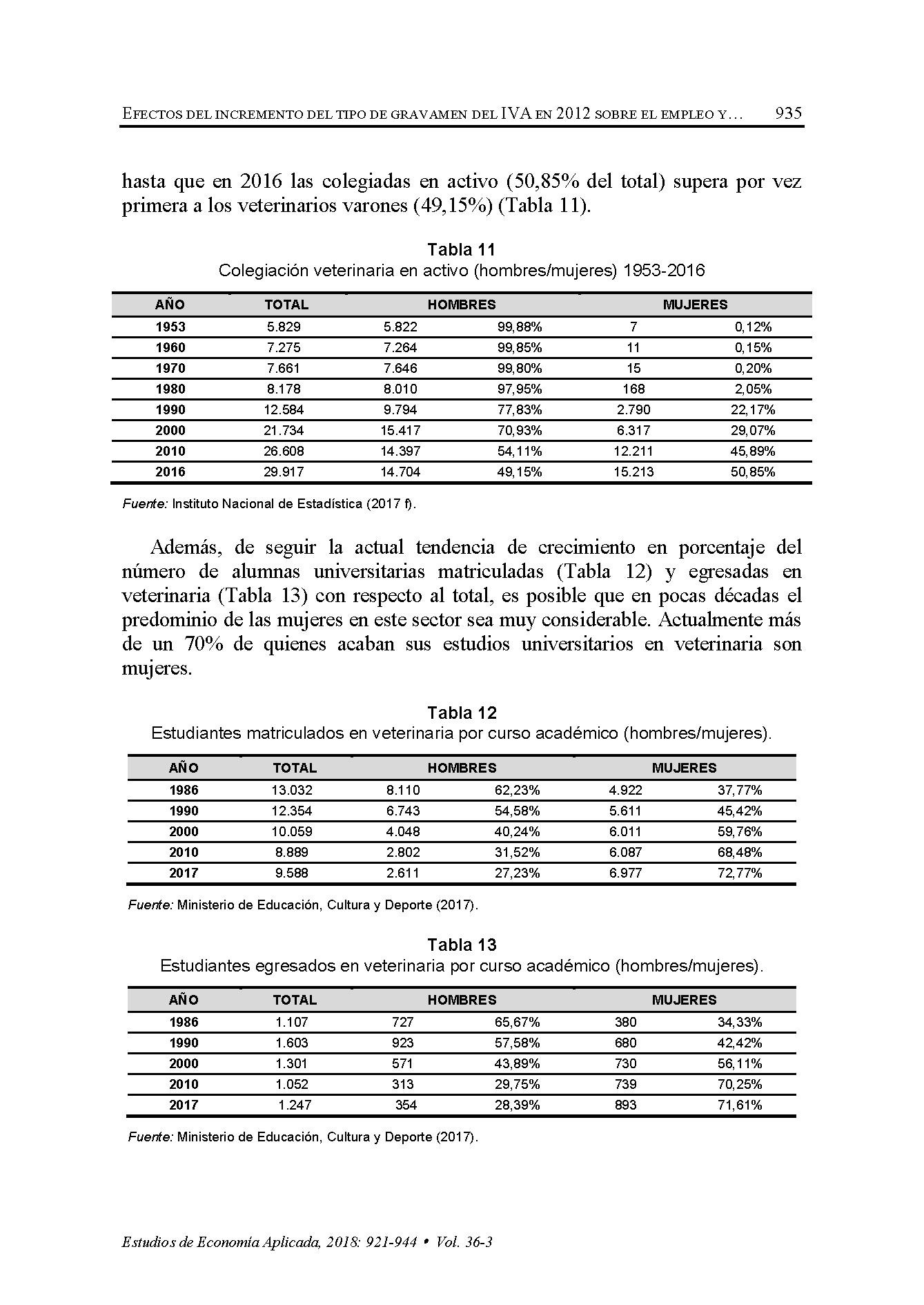 Efectos incremento IVA sobre condiciones laborales sector veterinario (EEA)_Página_15